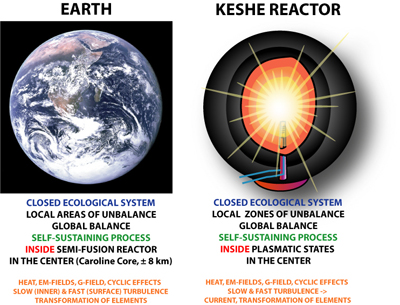 The source of Earth's Gravity discovered - keshefoundation org